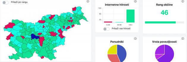 4PDIH razkriva, kakšna je pokritost Slovenije z internetom